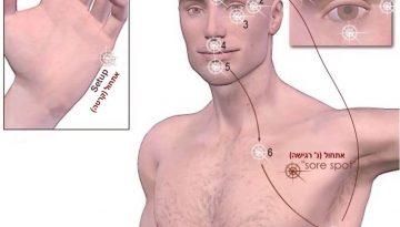 תיאור של נקודות תיפוף EFT תדרים מרפאים